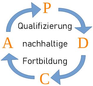 Qualifizierung der Fortbildner